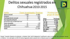 Delitos sexuales Chihuahua 2010-2015
