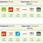 Mujeres serán mayoría, 14 diputadas electas para Congreso de Chihuahua