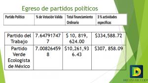 Presupuesto y votación de PT y PVEM