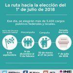 A pocos meses de las elecciones más polémicas en México, ¿sabes que ocurrirá?