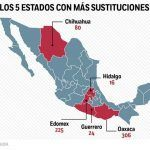 Chihuahua 3° en inestabilidad política; 80 sustituciones y 5 asesinatos políticos