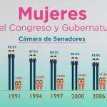 INE: Resultados por paridad de género para la legislatura mexicana