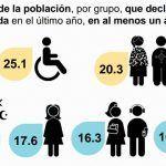 1 de 5 personas en México sufre discriminación y 3% justifica bromas raciales: Enadis 2017