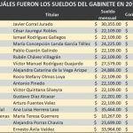 Por ley nadie ganará más que AMLO; 85 funcionarios de Chihuahua lo superan