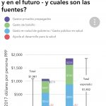 Aumentarán los gastos en salud un 71% en México para el 2040: IHME