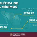 Duplican el salario mínimo en la frontera, a partir de 2019 en Juárez será de 176 pesos