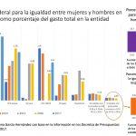 México invirtió 1% del presupuesto en igualdad de género y Chihuahua lo redujo