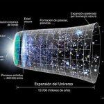 Energía fantasma podría ser la razón detrás de la expansión del universo: investigación del CERN